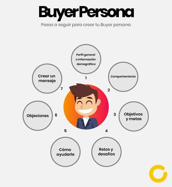 Qué es el buyer persona