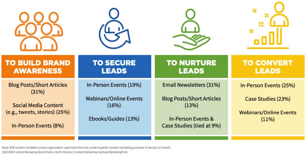 marketing de contenidos business to business