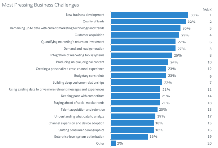 principales problemas de las empresas b2b