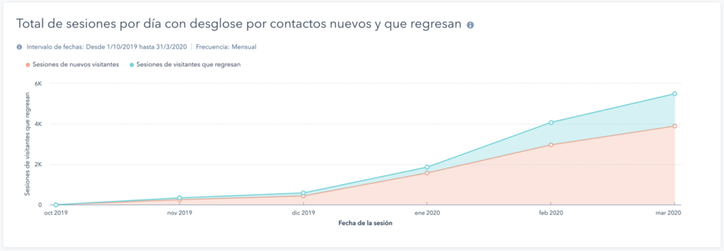 caso de exito inbound marketing