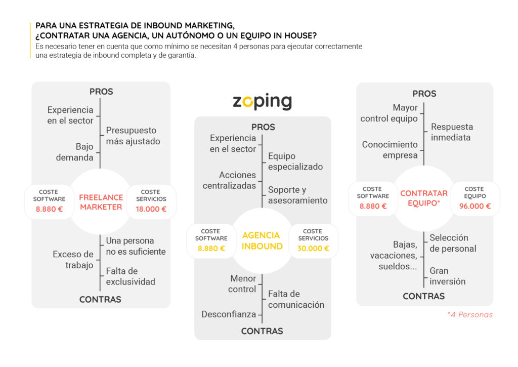 Ventajas de contratar una agencia de inbound marketing
